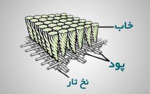 اجزای تشکیل دهنده فرش ماشینی