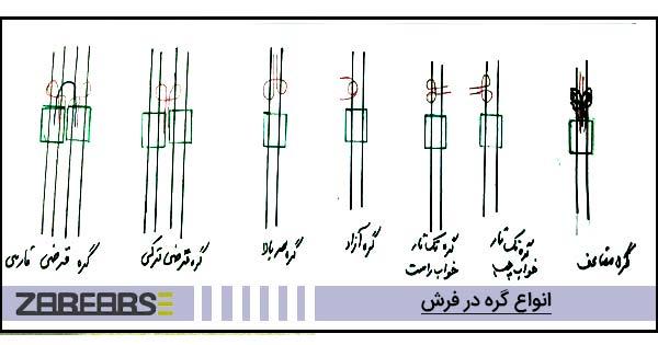 انواع گره در فرش دستبافت ایرانی